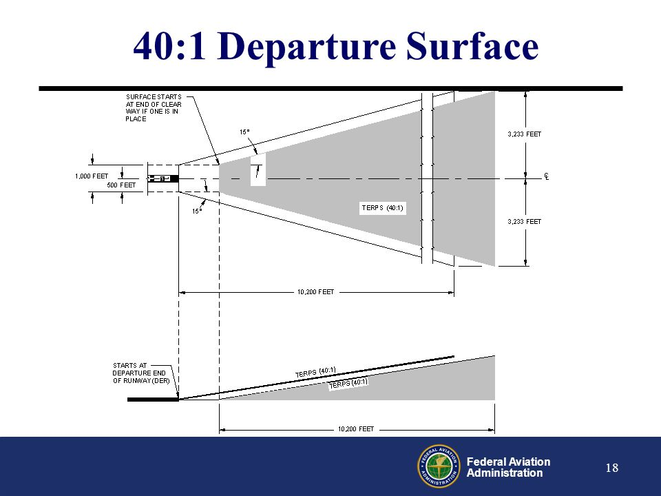 40:1 Departure Surface