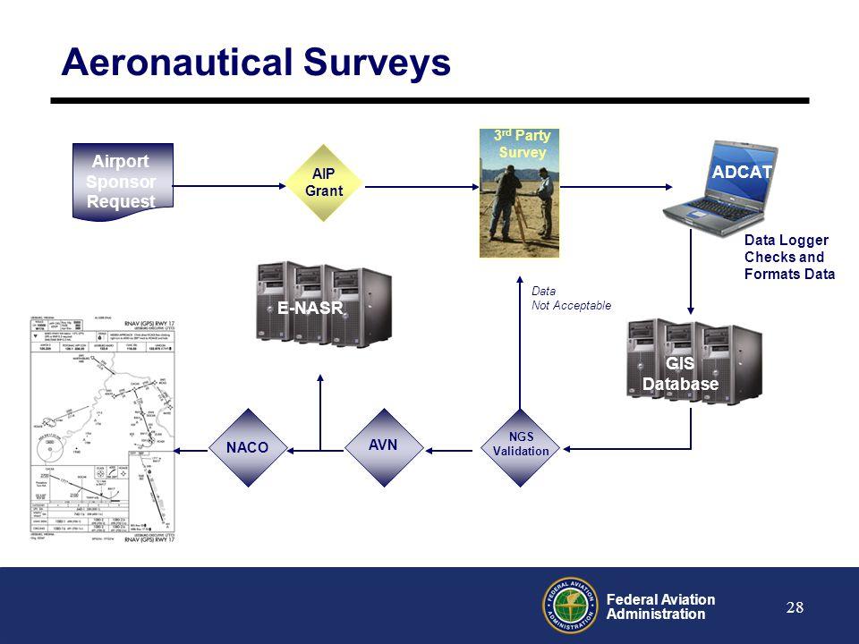 Aeronautical Surveys Airport Sponsor ADCAT Request E-NASR GIS Database