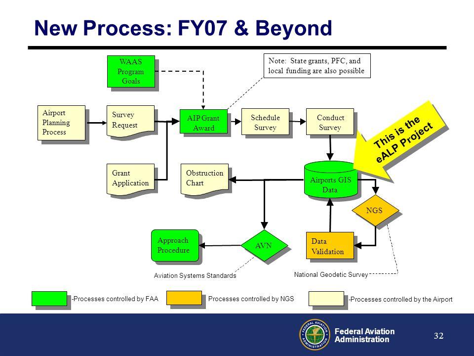 New Process: FY07 & Beyond