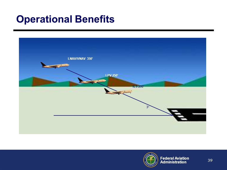 Operational Benefits LNAV/VNAV 350' LPV 250' ILS 200' 3o