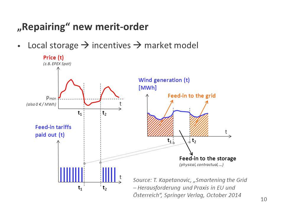 """""""Repairing new merit-order"""