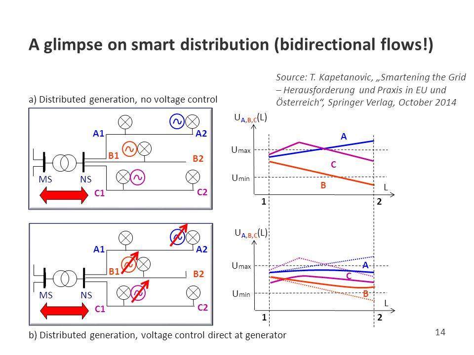 A glimpse on smart distribution (bidirectional flows!)