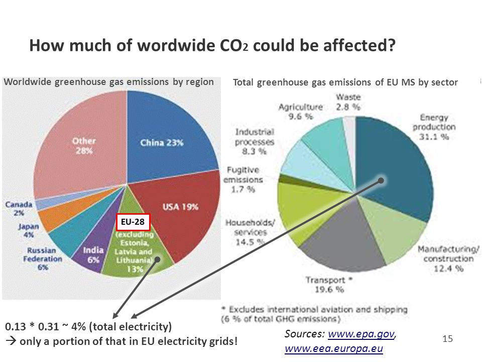 How much of wordwide CO2 could be affected