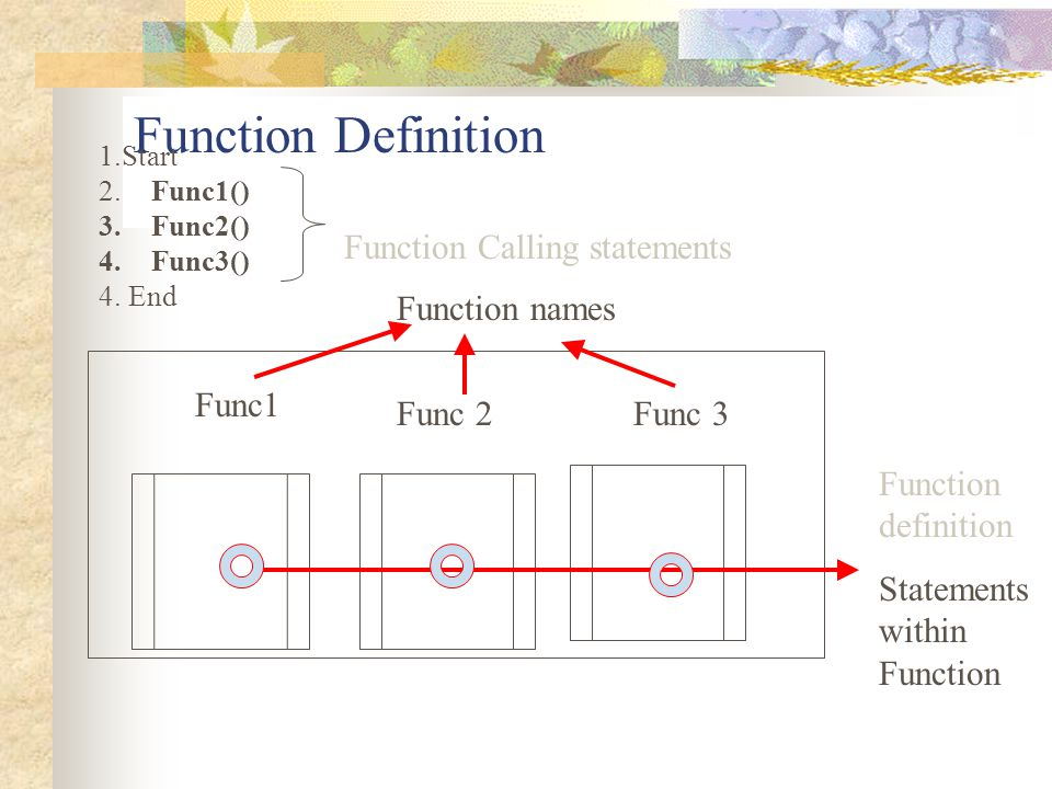 Function Definition Function Calling statements Function names Func1