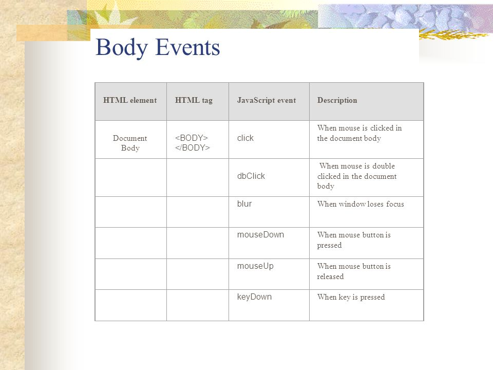 Body Events HTML element HTML tag JavaScript event Description