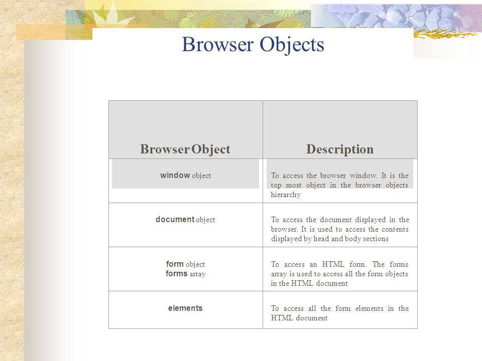 Browser Objects Description Browser Object window object