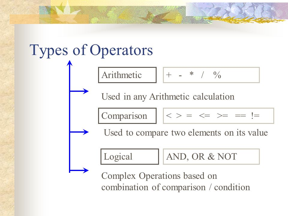 Types of Operators Arithmetic + - * / %