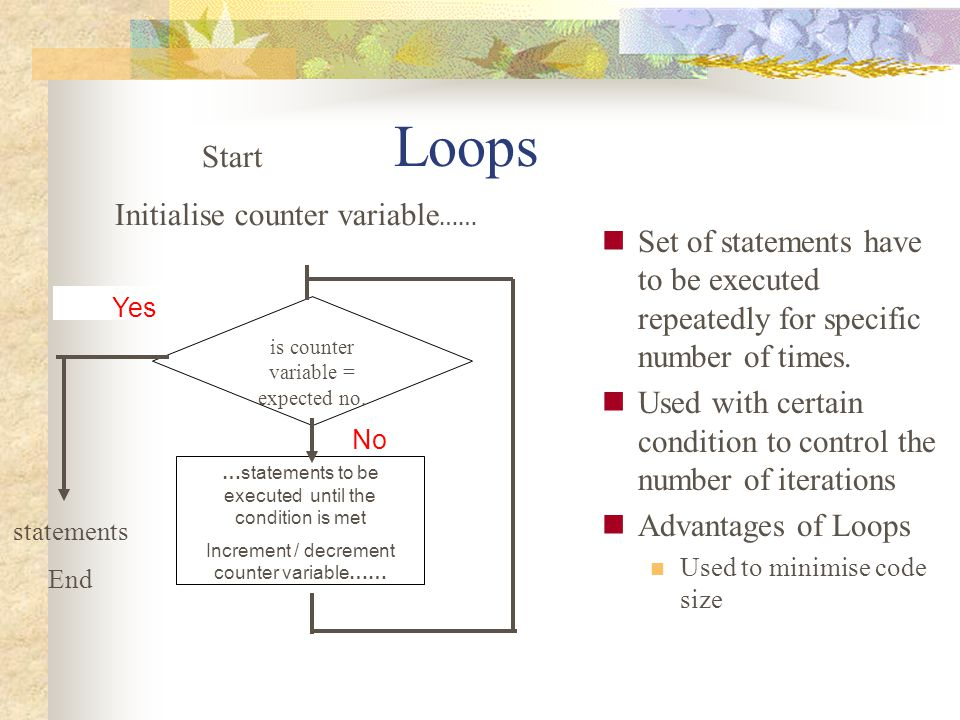 Loops Start Initialise counter variable……