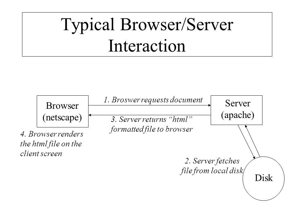 Typical Browser/Server Interaction
