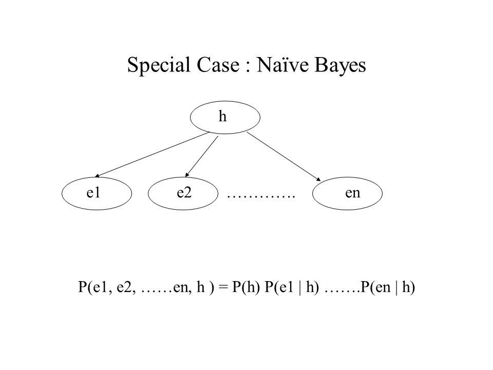 Special Case : Naïve Bayes