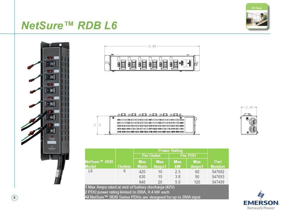 NetSure™ RDB L6 NetSure™ RDB Model Outlets Power Rating Part Number
