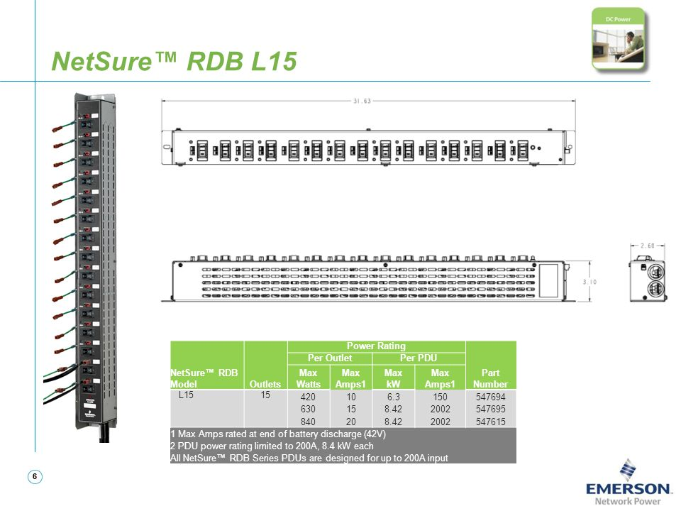 NetSure™ RDB L15 NetSure™ RDB Model Outlets Power Rating Part Number