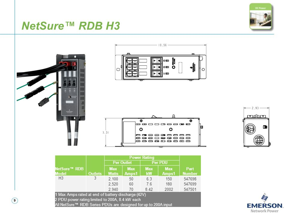 NetSure™ RDB H3 NetSure™ RDB Model Outlets Power Rating Part Number