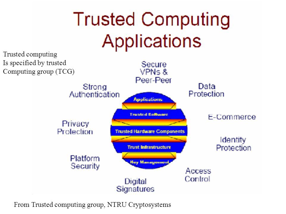 Trusted computing Is specified by trusted.