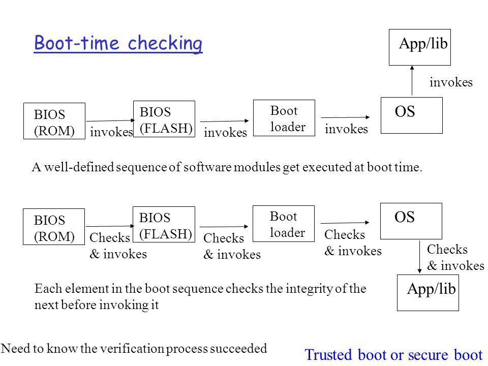 Boot-time checking App/lib OS OS App/lib Trusted boot or secure boot