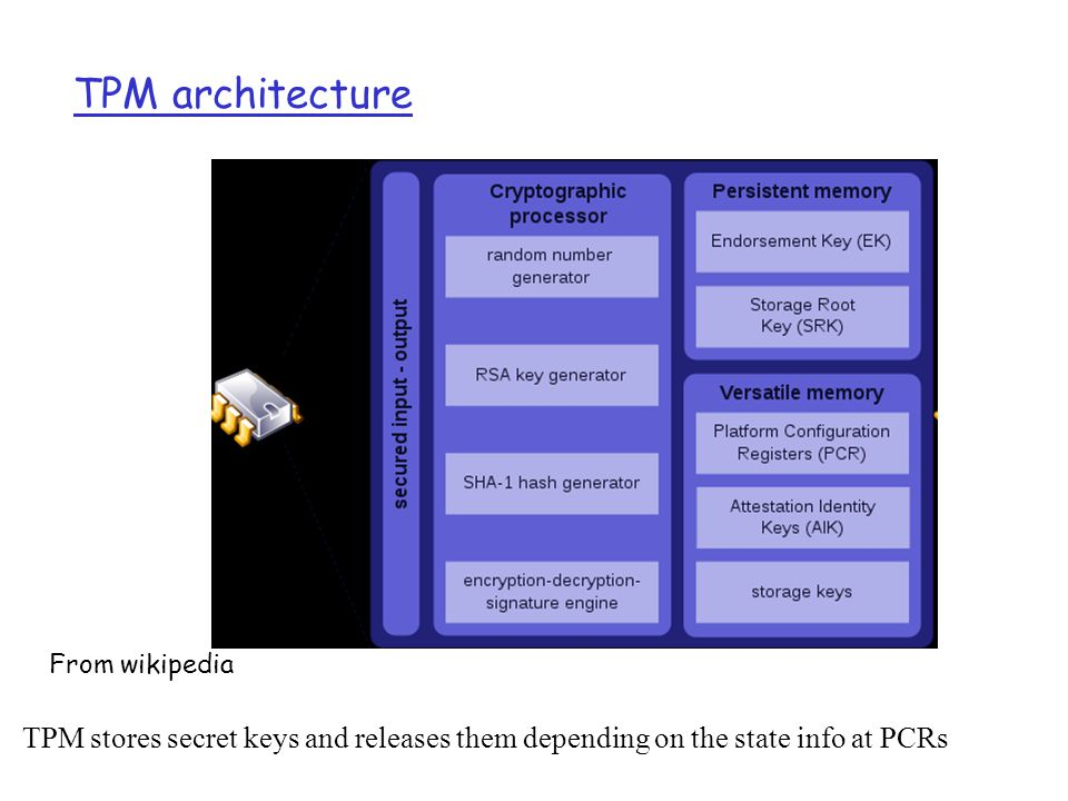 TPM architecture From wikipedia.