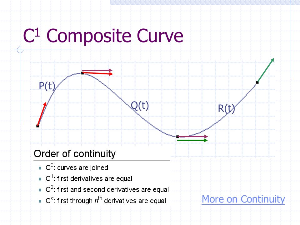 C1 Composite Curve P(t) Q(t) R(t) More on Continuity