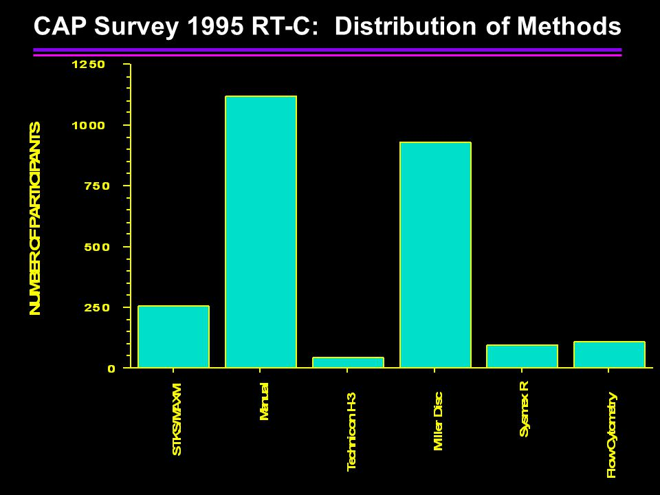 CAP Survey 1995 RT-C: Distribution of Methods