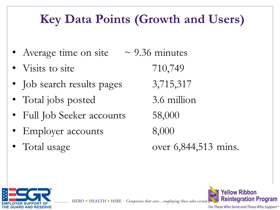 Key Data Points (Growth and Users)