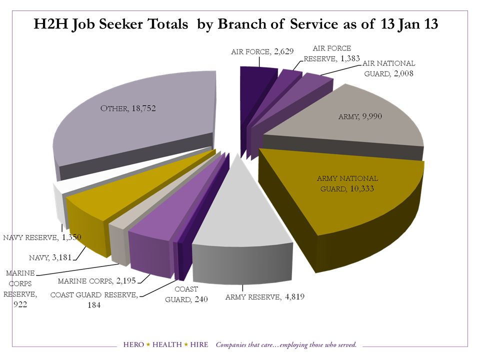 H2H Job Seeker Totals by Branch of Service as of 13 Jan 13