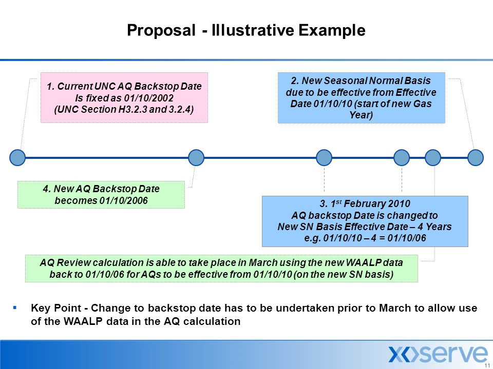 Proposal - Illustrative Example