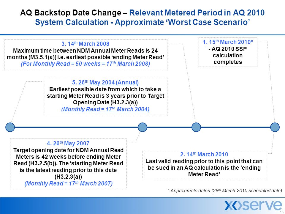 AQ Backstop Date Change – Relevant Metered Period in AQ 2010 System Calculation - Approximate 'Worst Case Scenario'