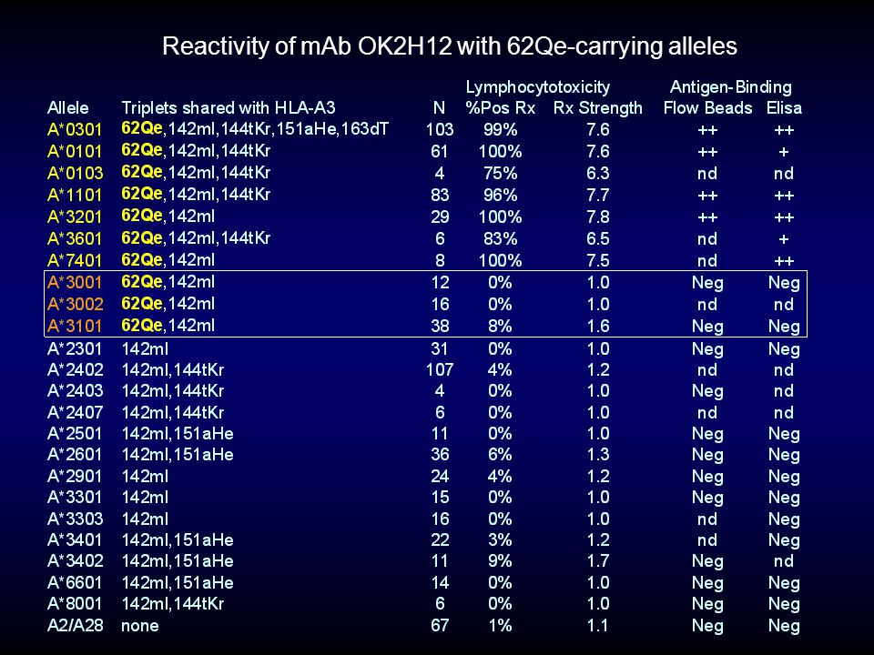 Reactivity of mAb OK2H12 with 62Qe-carrying alleles