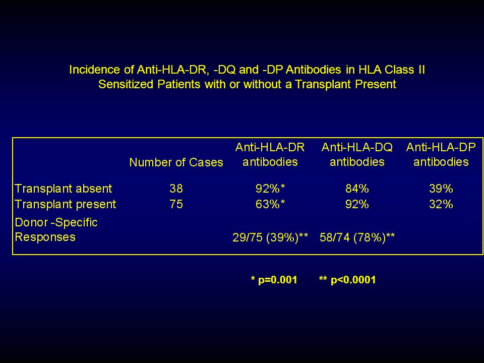 Incidence of Anti-HLA-DR, -DQ and -DP Antibodies in HLA Class II Sensitized Patients with or without a Transplant Present