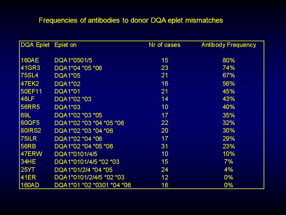 Frequencies of antibodies to donor DQA eplet mismatches