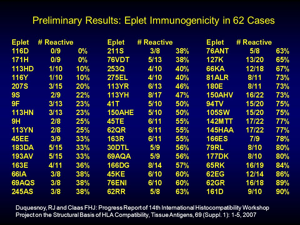 Preliminary Results: Eplet Immunogenicity in 62 Cases