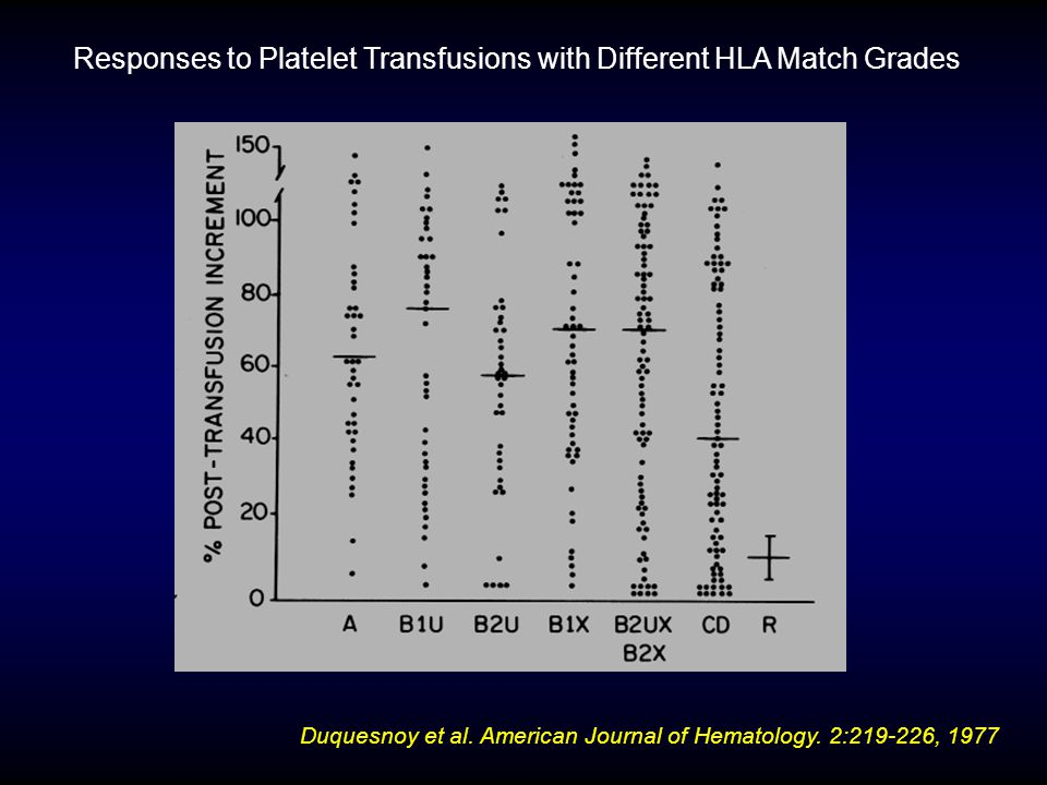 Responses to Platelet Transfusions with Different HLA Match Grades