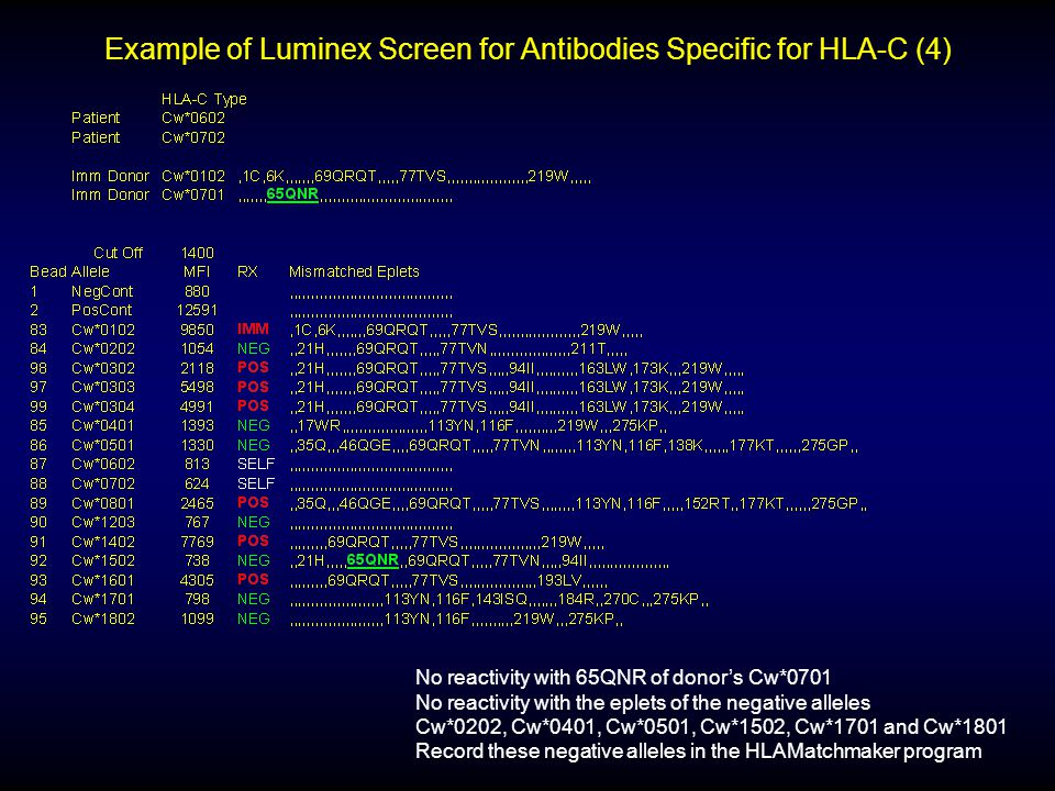 Example of Luminex Screen for Antibodies Specific for HLA-C (4)