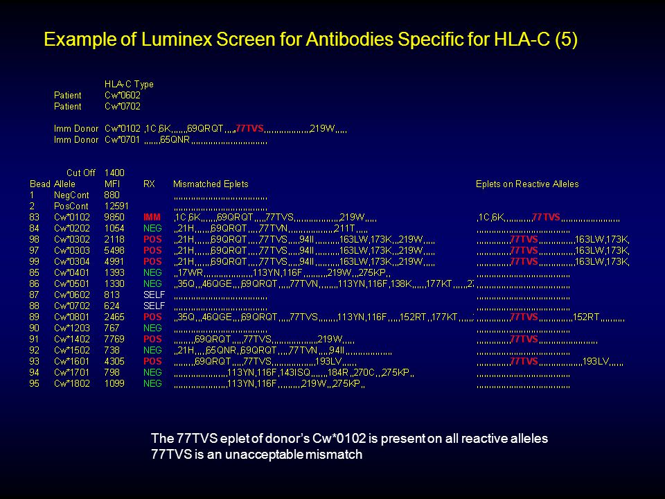 Example of Luminex Screen for Antibodies Specific for HLA-C (5)