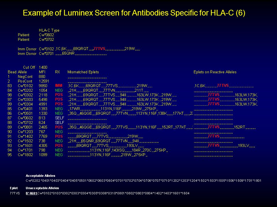Example of Luminex Screen for Antibodies Specific for HLA-C (6)