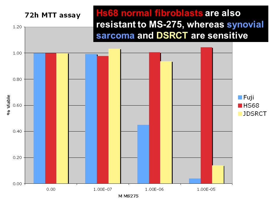 Hs68 normal fibroblasts are also resistant to MS-275, whereas synovial sarcoma and DSRCT are sensitive