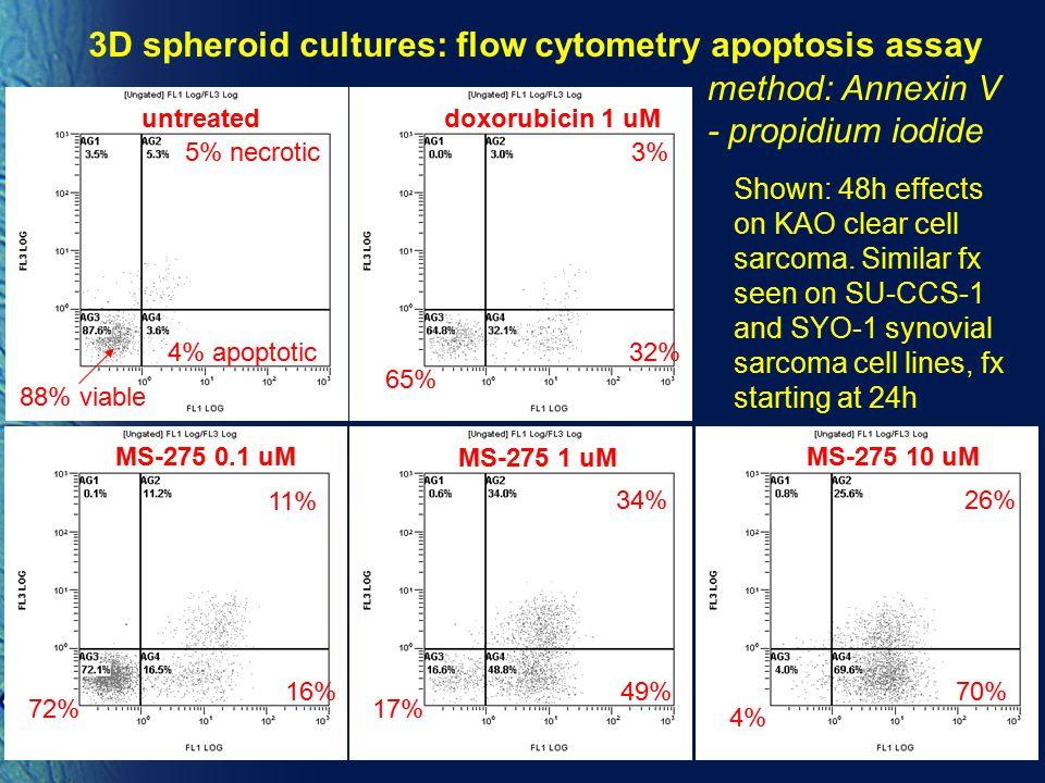3D spheroid cultures: flow cytometry apoptosis assay
