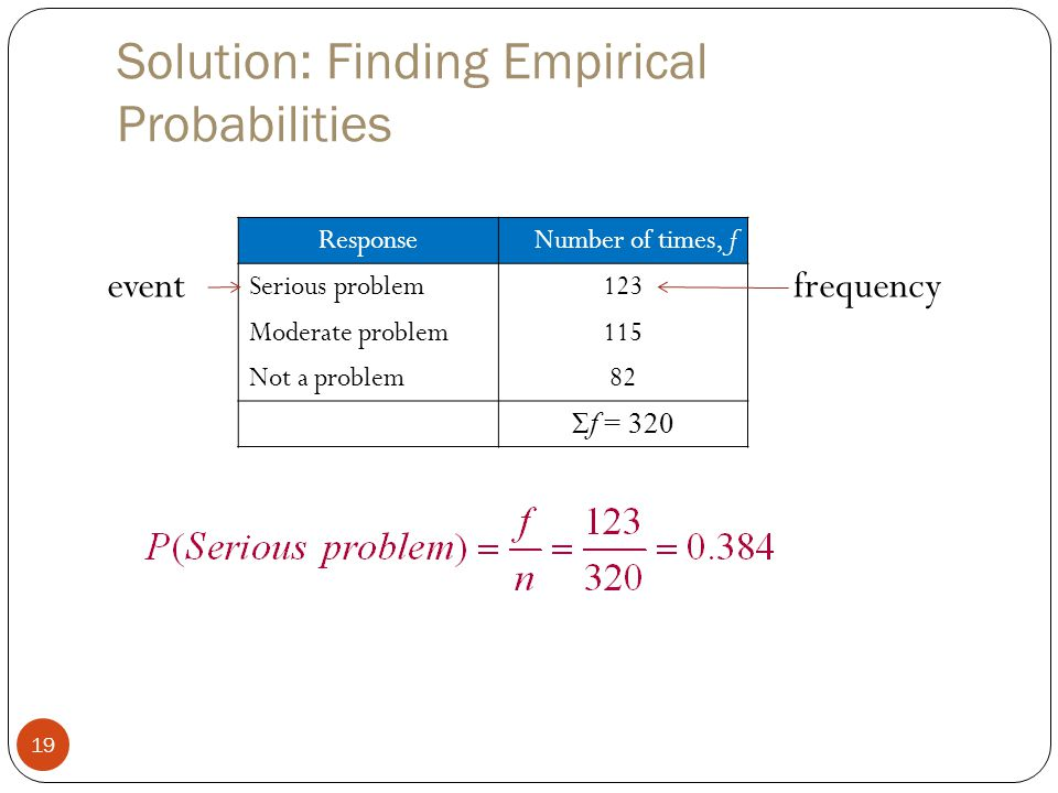 Solution: Finding Empirical Probabilities