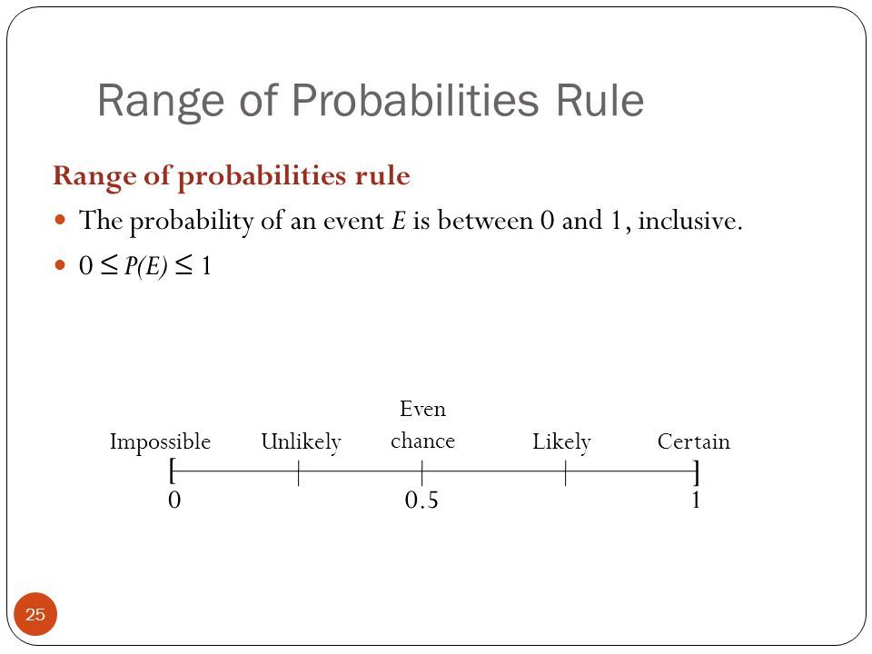 Range of Probabilities Rule