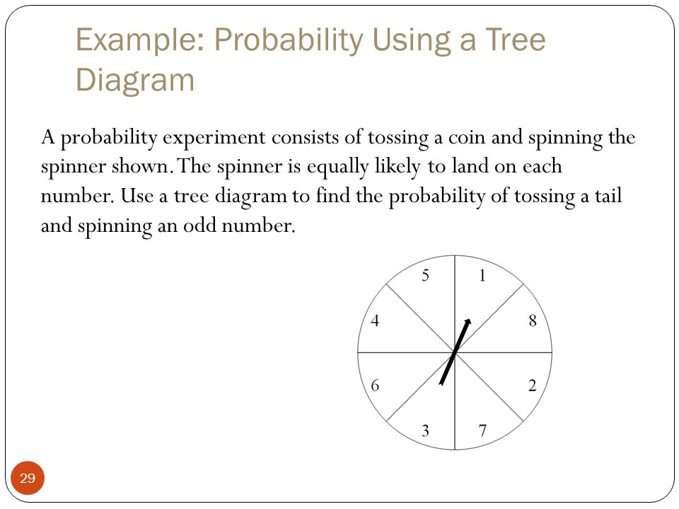 Example: Probability Using a Tree Diagram