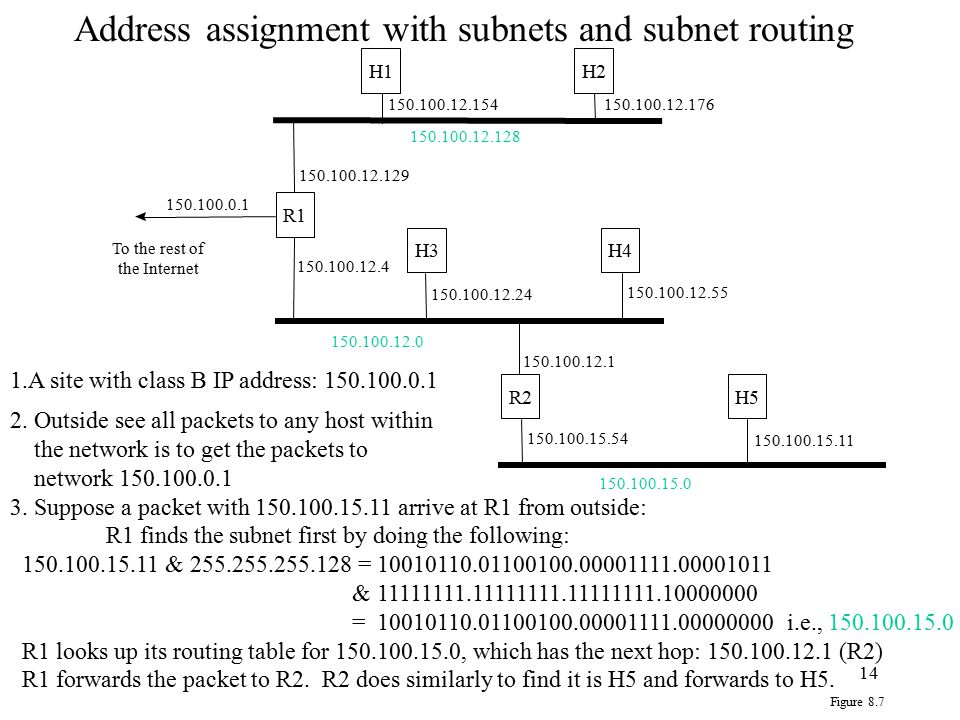Address assignment with subnets and subnet routing