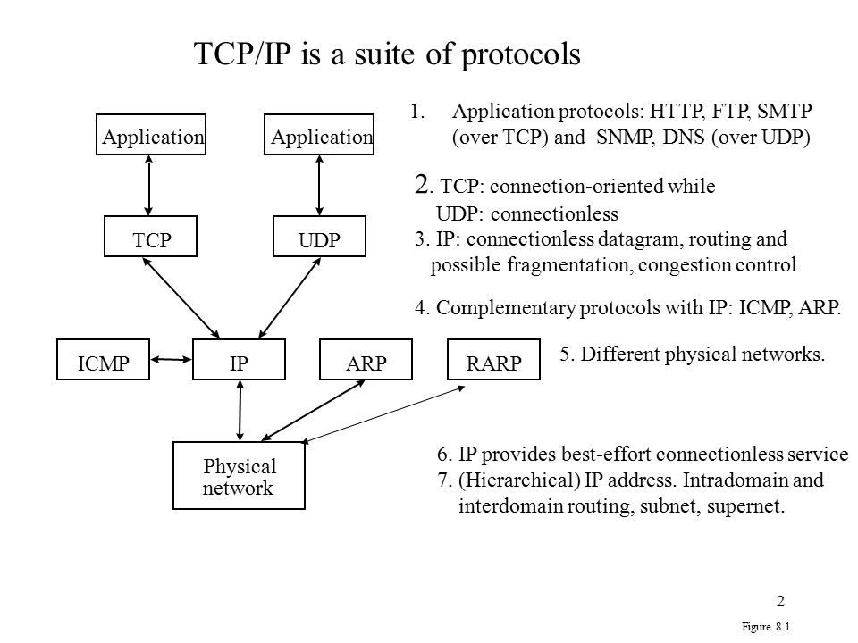 TCP/IP is a suite of protocols