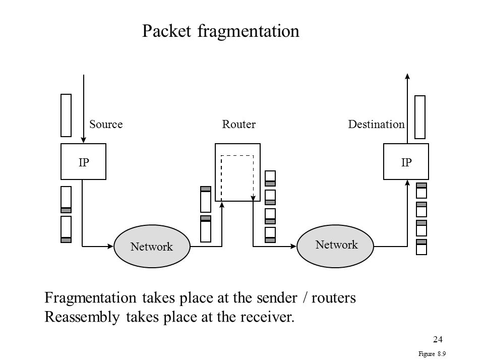 Packet fragmentation Fragmentation takes place at the sender / routers