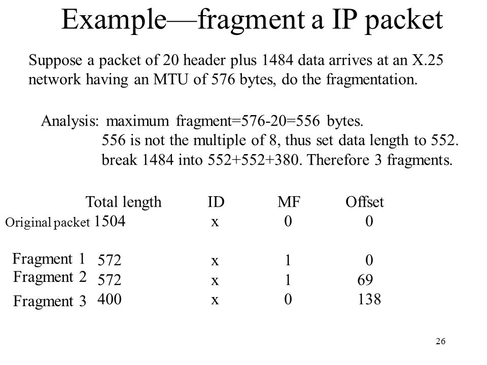 Example—fragment a IP packet