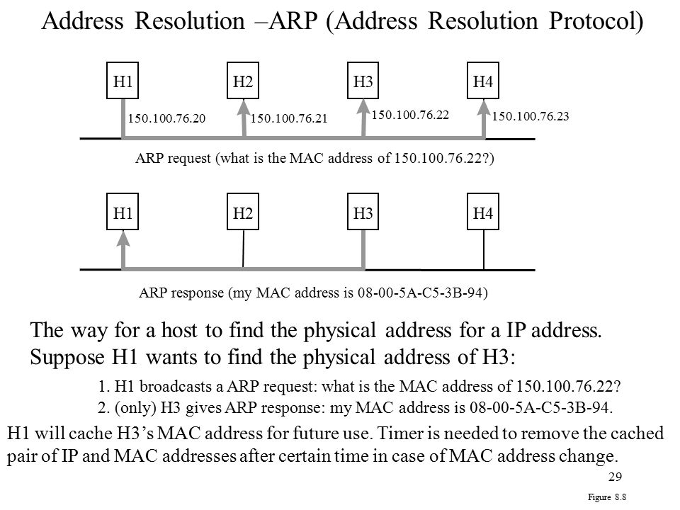 Address Resolution –ARP (Address Resolution Protocol)