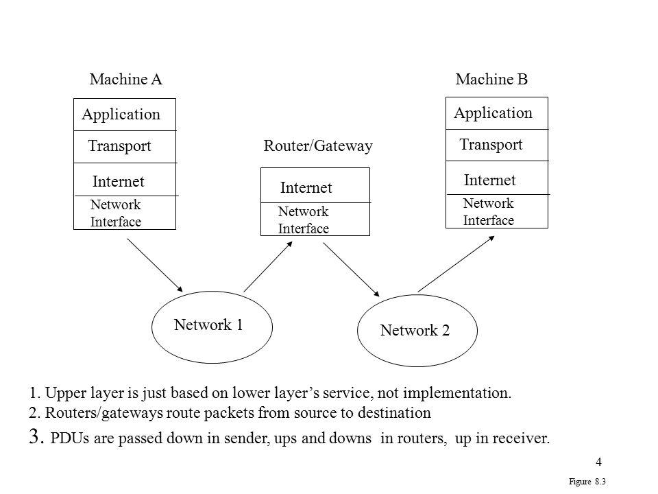 Machine A Machine B. Application. Application. Transport. Router/Gateway. Transport. Internet.