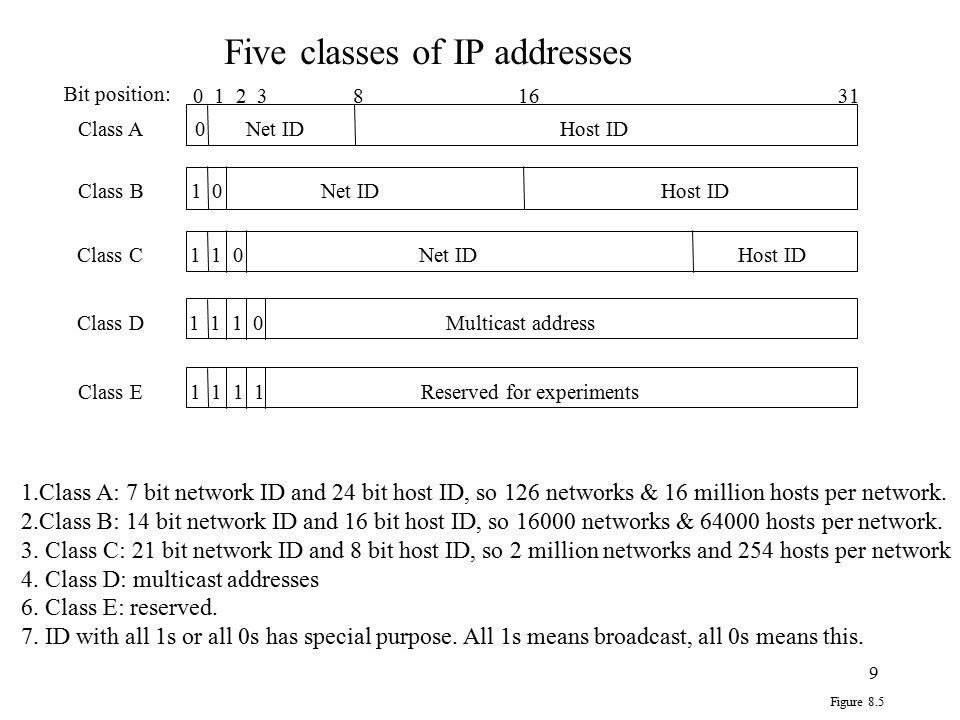 Five classes of IP addresses