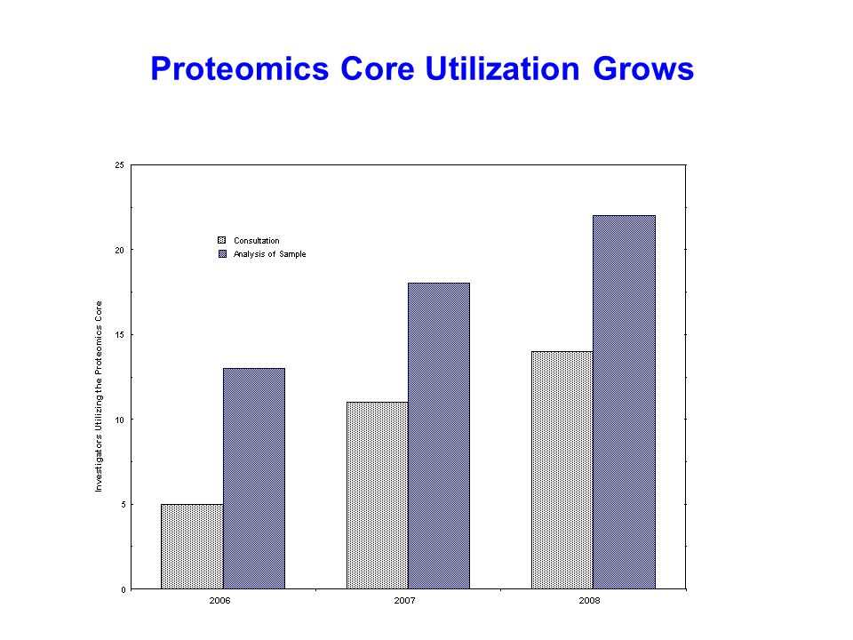 Proteomics Core Utilization Grows