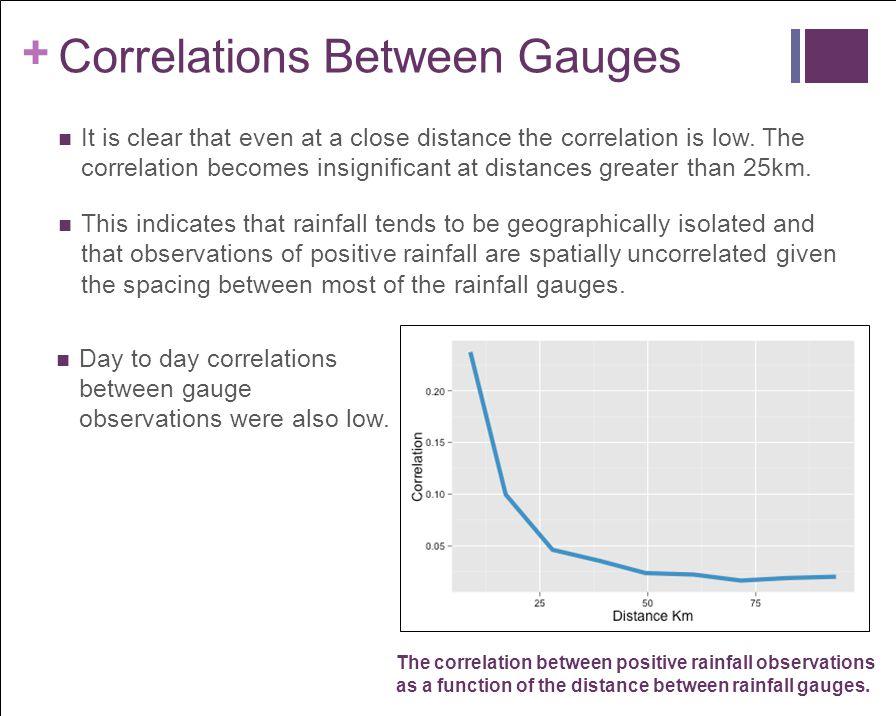Correlations Between Gauges