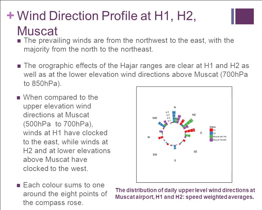 Wind Direction Profile at H1, H2, Muscat