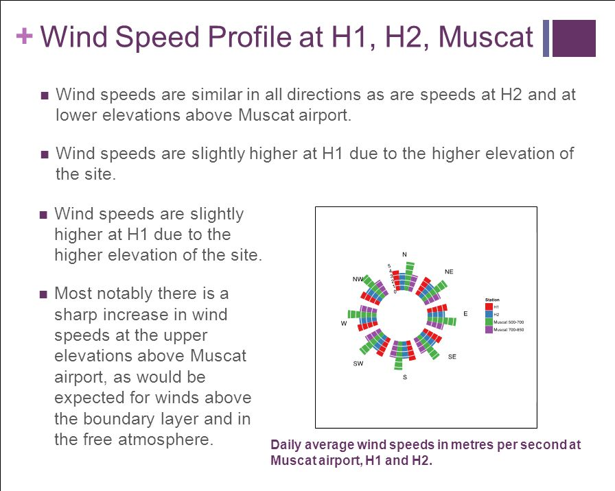 Wind Speed Profile at H1, H2, Muscat